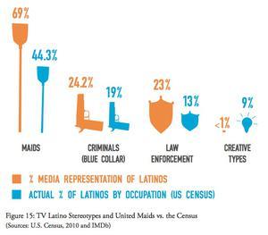 latino portrayal in the media