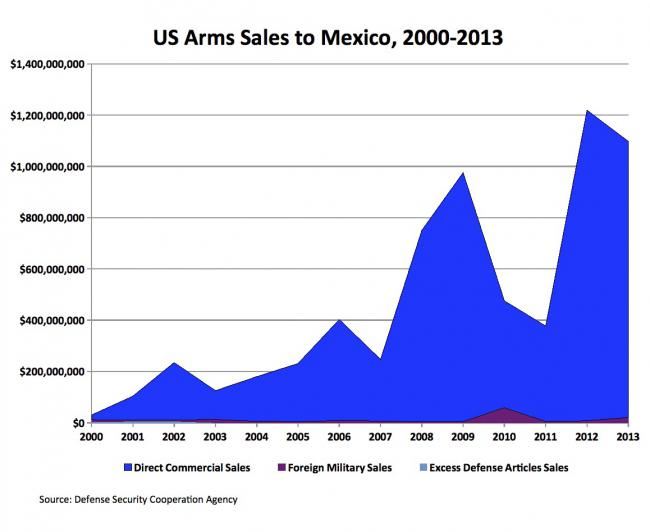 Until 2014, arms sales to Mexico were mostly commercial sales. But in the last 12 months, deals through the Pentagon's Foreign Military Sales program have shot up to more than $1 billion. (Defense Security Cooperation Agency)
