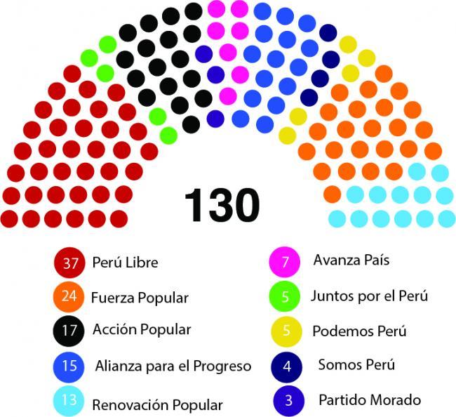 El nuevo Congreso 2021 (CarlosArturoAcosta / CC BY-SA 4.0)