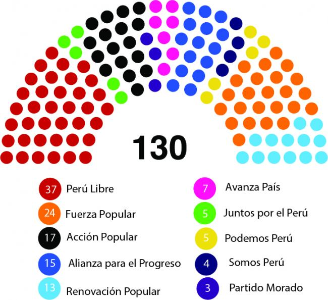 The makeup of the new 2021 Congress in Peru. (CarlosArturoAcosta / CC BY-SA 4.0)