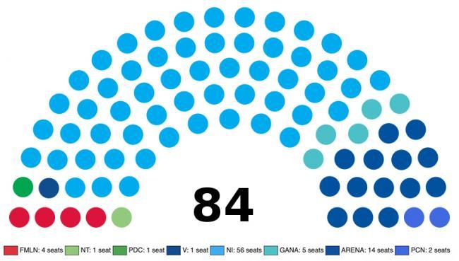 Escanos en la Asemblea Legislativa de El Salvador, 2021 (Wikimedia / Aréat)