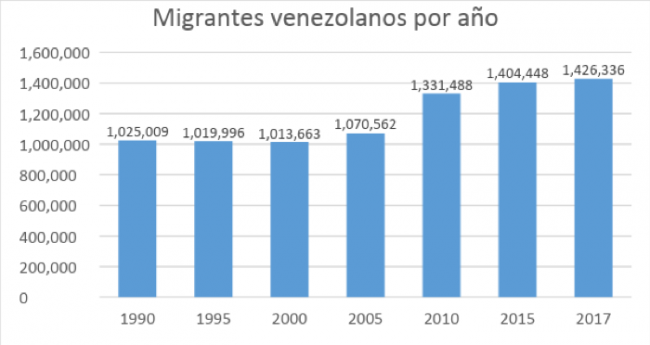 Venezuelan migrants per year  (UN data, 2018)