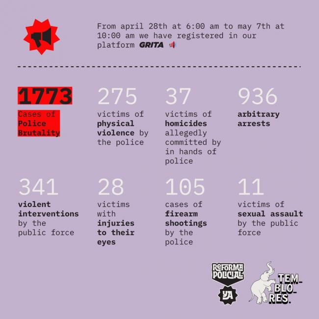 A tally of instances of police violence documented by the organization Temblores. (Temblores / Twitter: @TembloresOng)