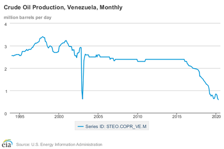 Declining crude production in Venezuela. (U.S. Energy Information Administration)